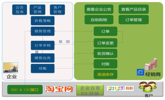 """金蝶 K/3 WISE 创新管理平台以""""卓越运营 触手可及""""为全新理念,旨在打造""""中国智造""""最佳信息化引擎,经销商协同平台解决方案,是支撑该理念和 WISE 四大特性(全面应用、完整协同、敏捷制造、卓越模式)的方案之一,它帮助企业通过 B2B 电子销售建立与下游经销商的电子商务平台,全面协同企业与下游经销商、客户在线互动业务往来,实现更智慧的销售管理与客户服务。"""